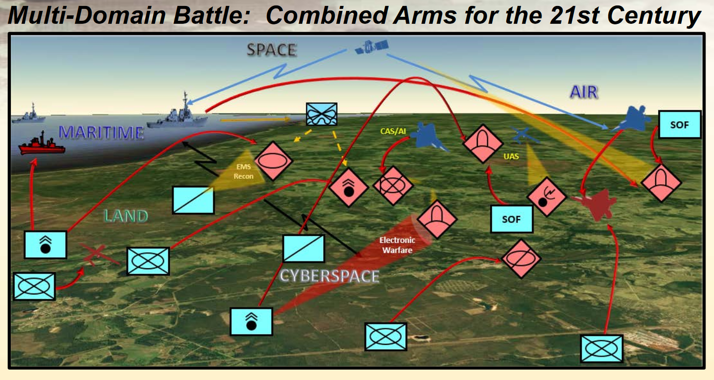 U S Army Updates Draft Multi Domain Battle Operating